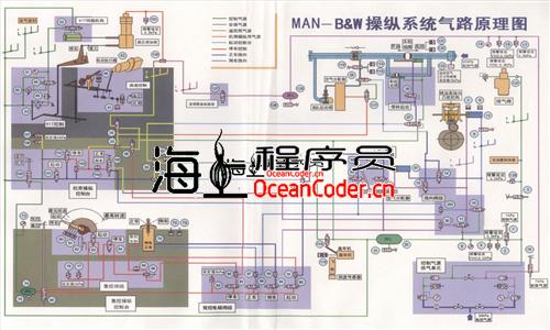[船舶教学课件][DOC]主机气动操纵系统图解与说明